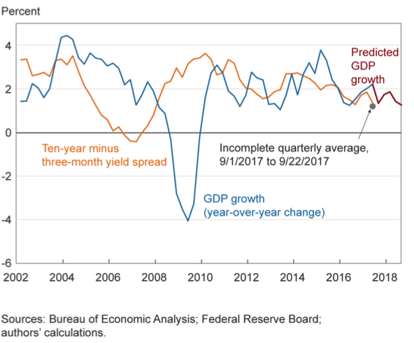The yield curve and predicted GDP growth