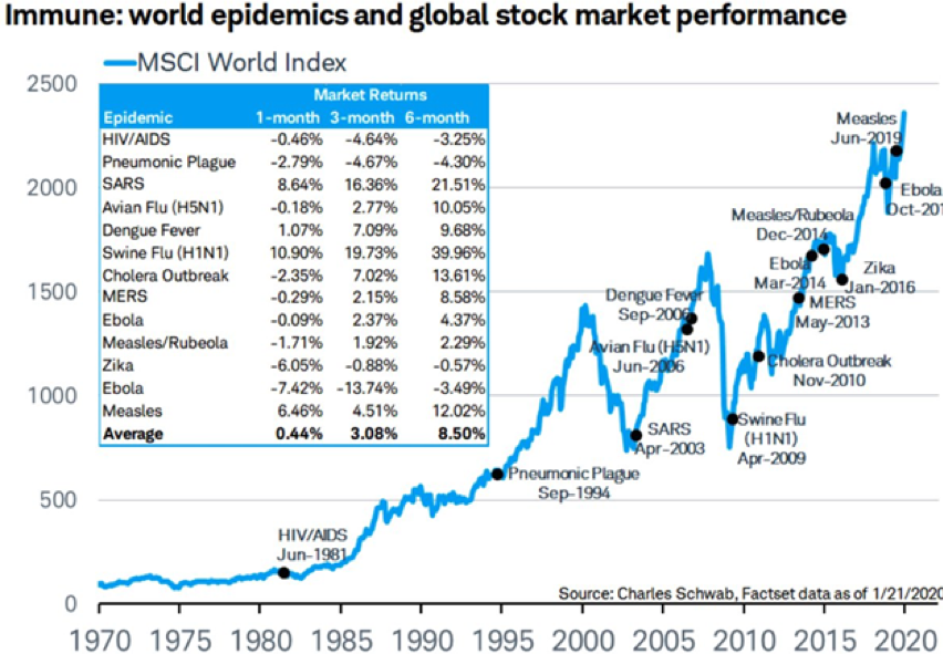 Dont Panic Chart 2