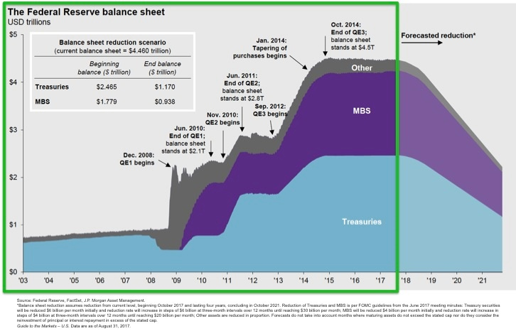 Figure 1. Federal Reserve Balance Sheet pre-2018.jpg