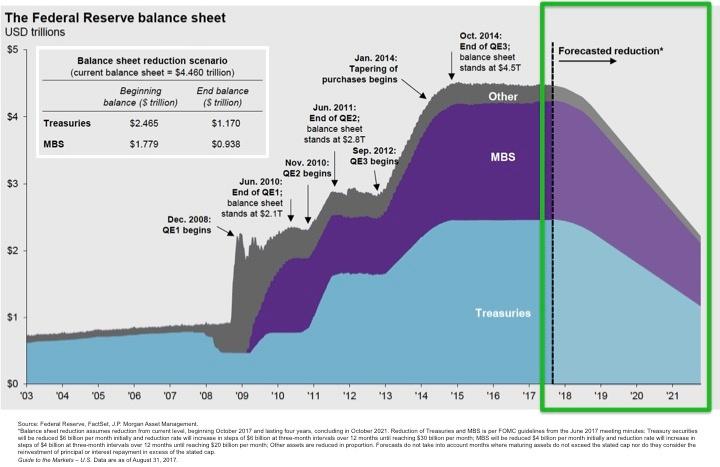 Figure 2. Federal Reserve Balance Sheet 2018.jpg