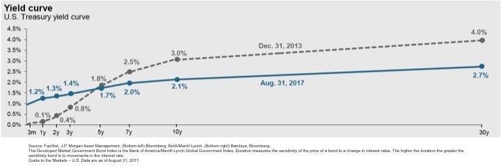 Figure 3. The Yield Curve.jpg