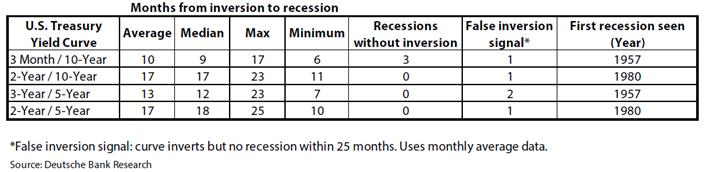 Inversion to recession chart
