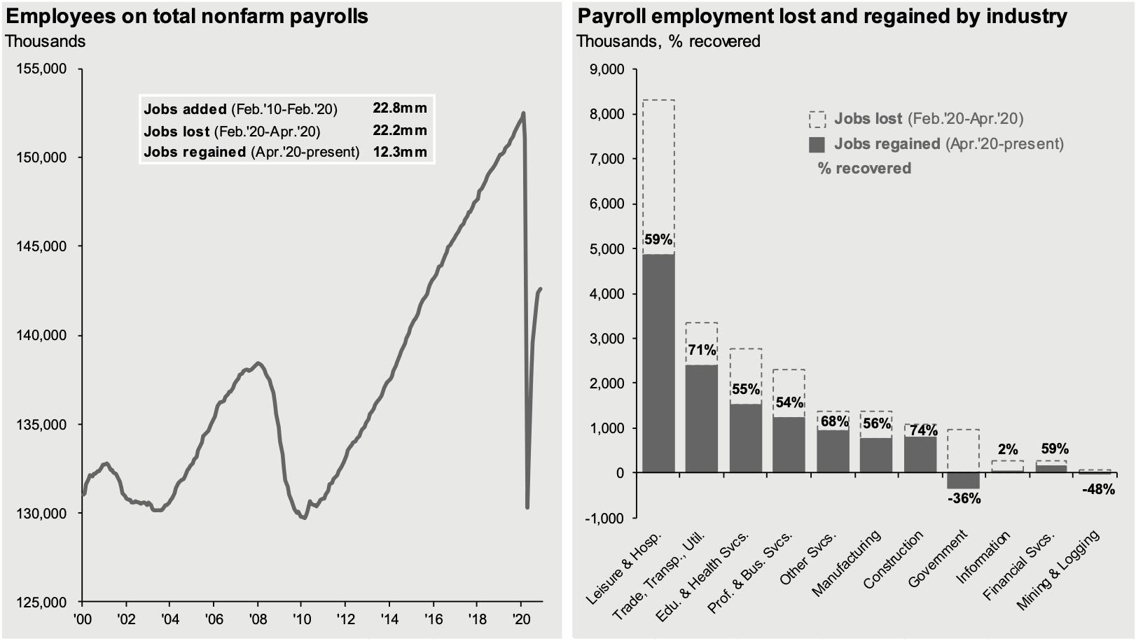 Payroll and Jobs